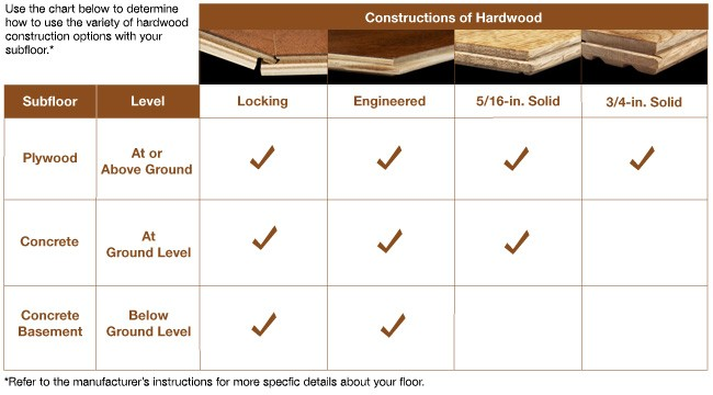 Types Of Floors Wood Floors Installation Refinishing