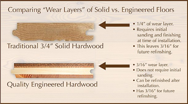 Types Of Floors Wood Installation Refinishing