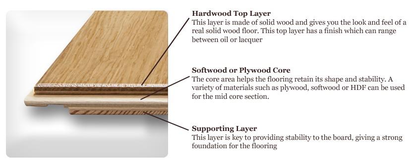 Types Of Floors Wood Floors Installation Refinishing Wood